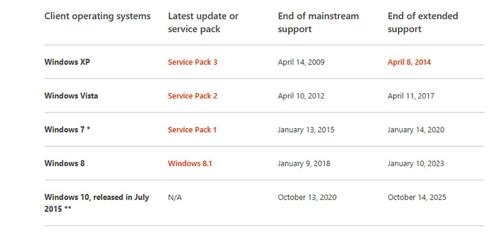 Windows10のサポート期間が発表。2025年までサポート。